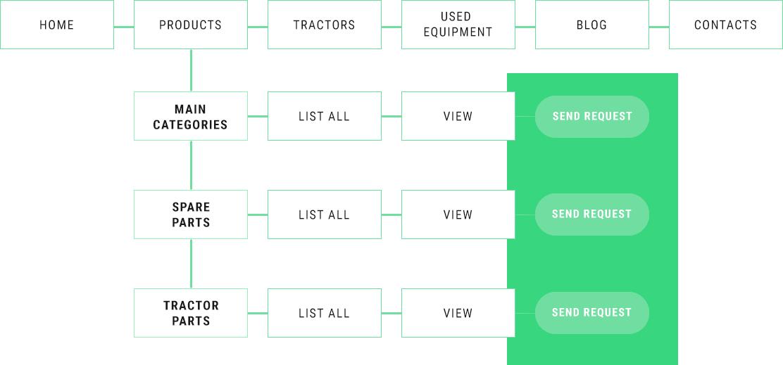 tractorparts website sitemap